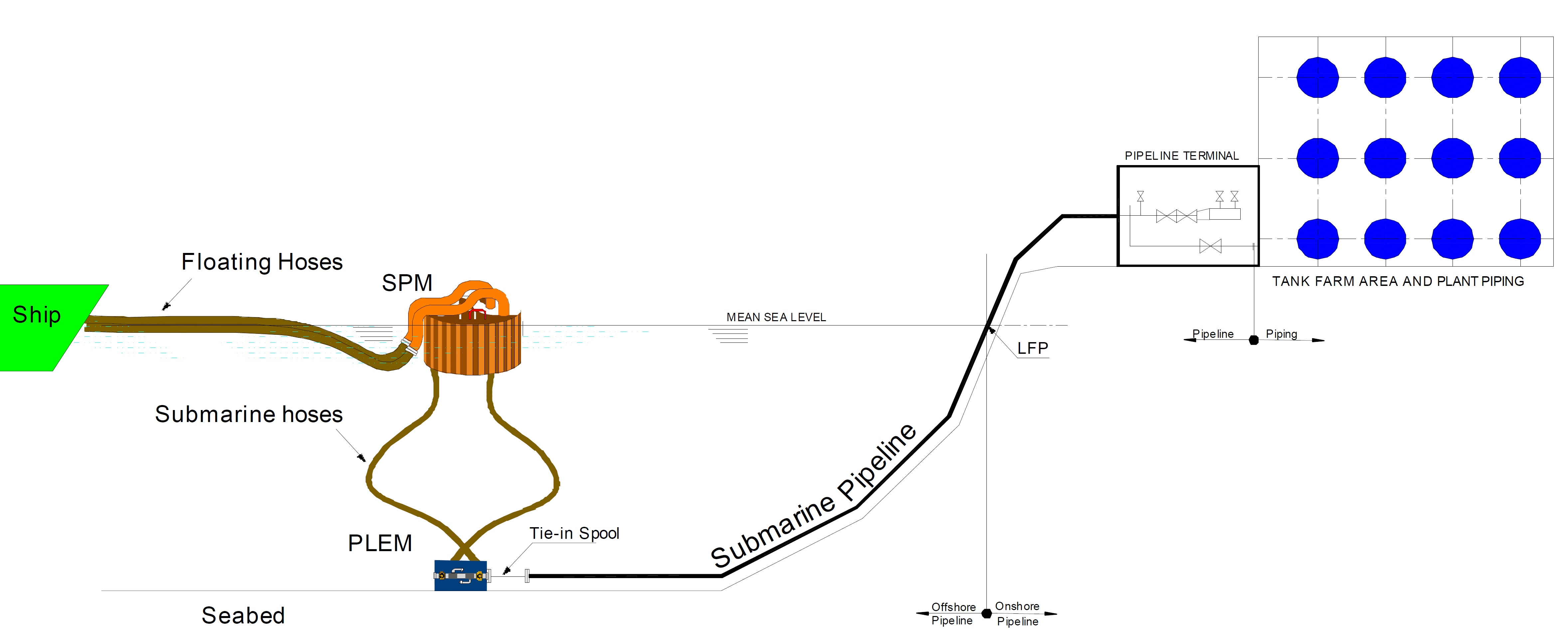 Pipeline vs Piping | all about pipelines