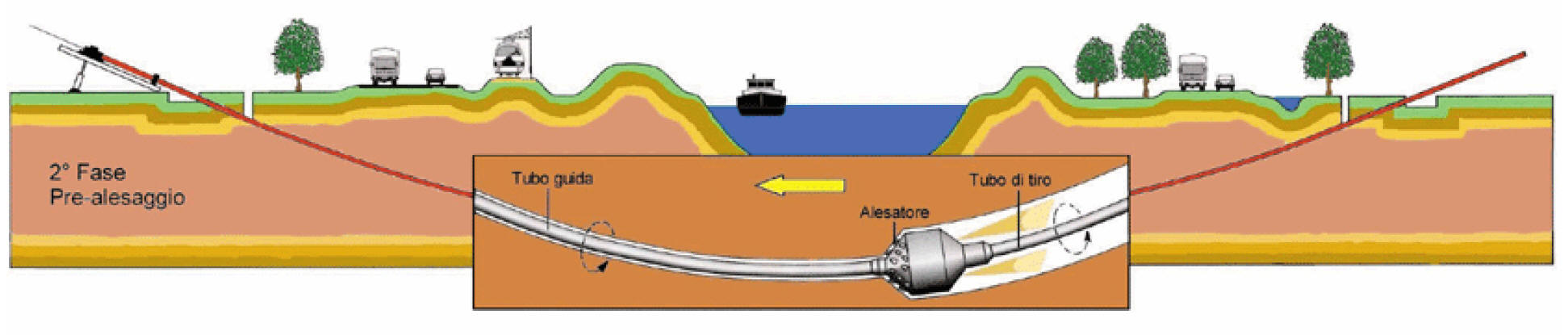Horizontal Directional Drilling Article | all about pipelines